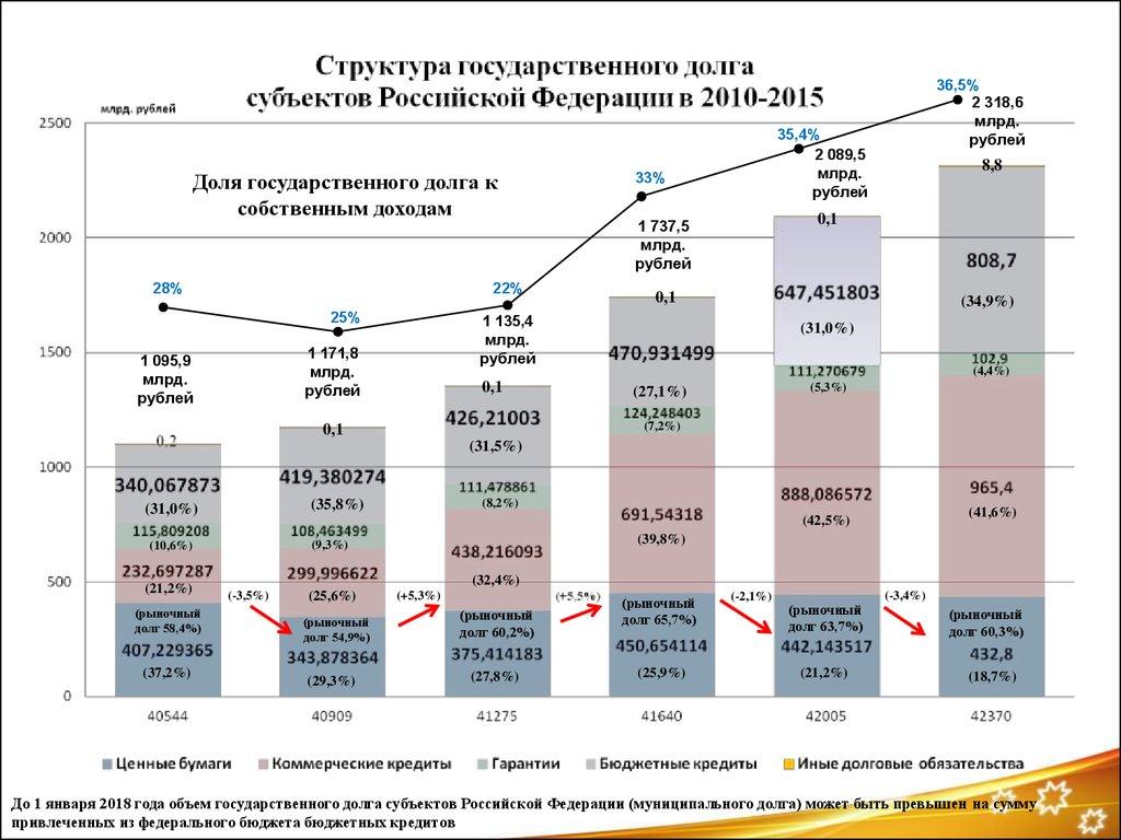 Основные направления бюджетной политики России на 2018 год