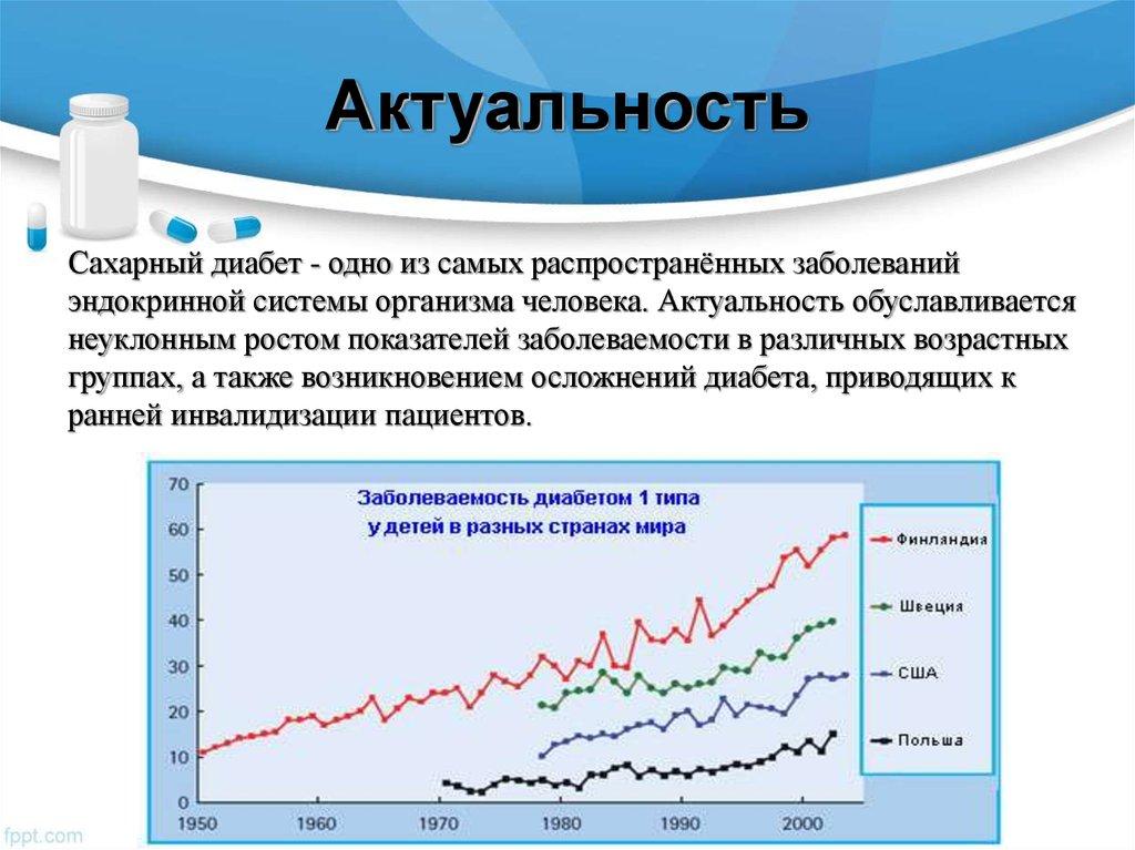 Динамика сахарного диабета в россии
