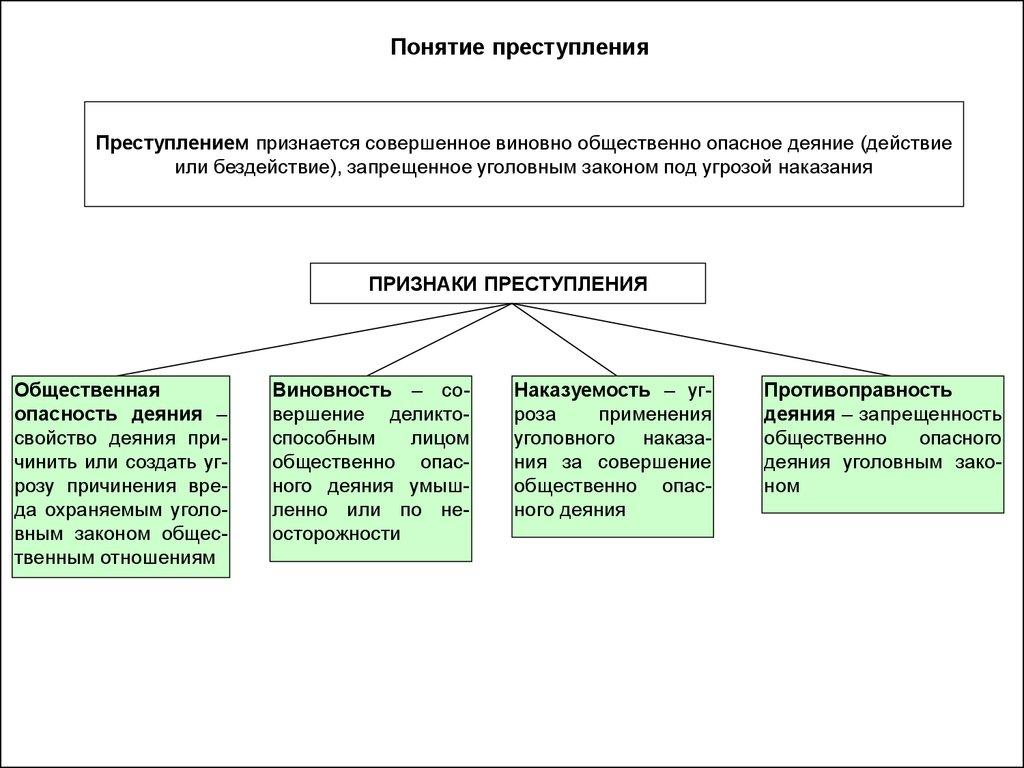 Особенности преступления шпаргалки квалификация неоконченного предмету