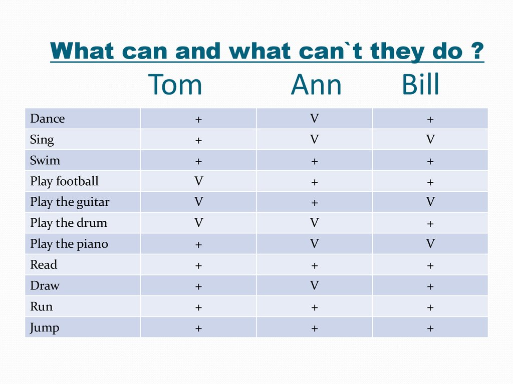 What can and what can`t they do ? Tom Ann Bill