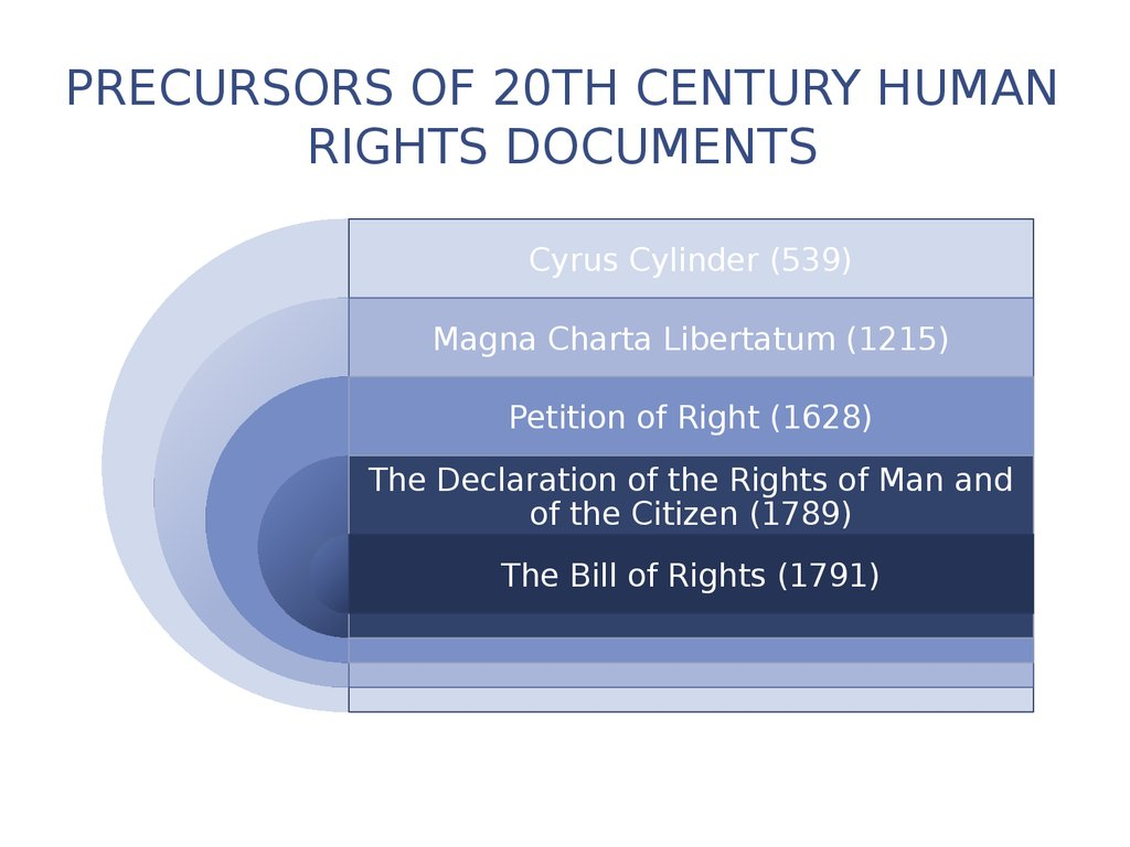 Precursors of 20th Century Human Rights Documents