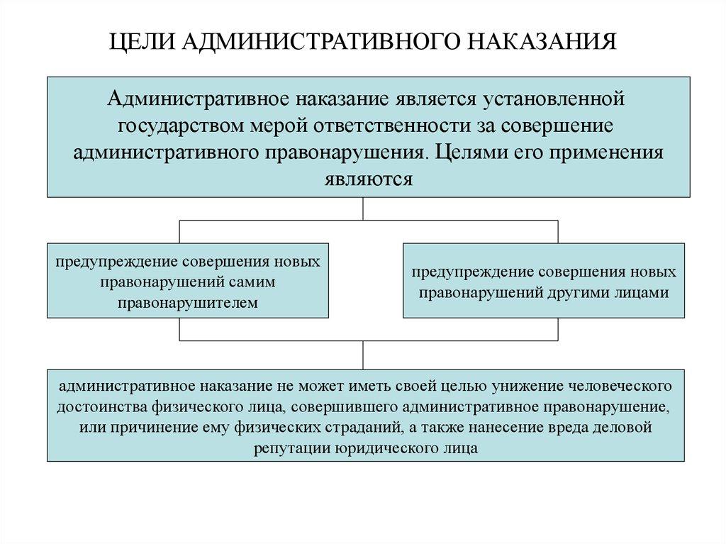 Наказаний шпаргалка административных виды понятие, цели и