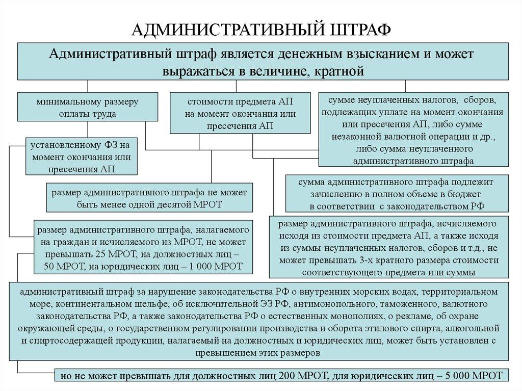 порядок основания шпаргалки наложения штрафы судебные и