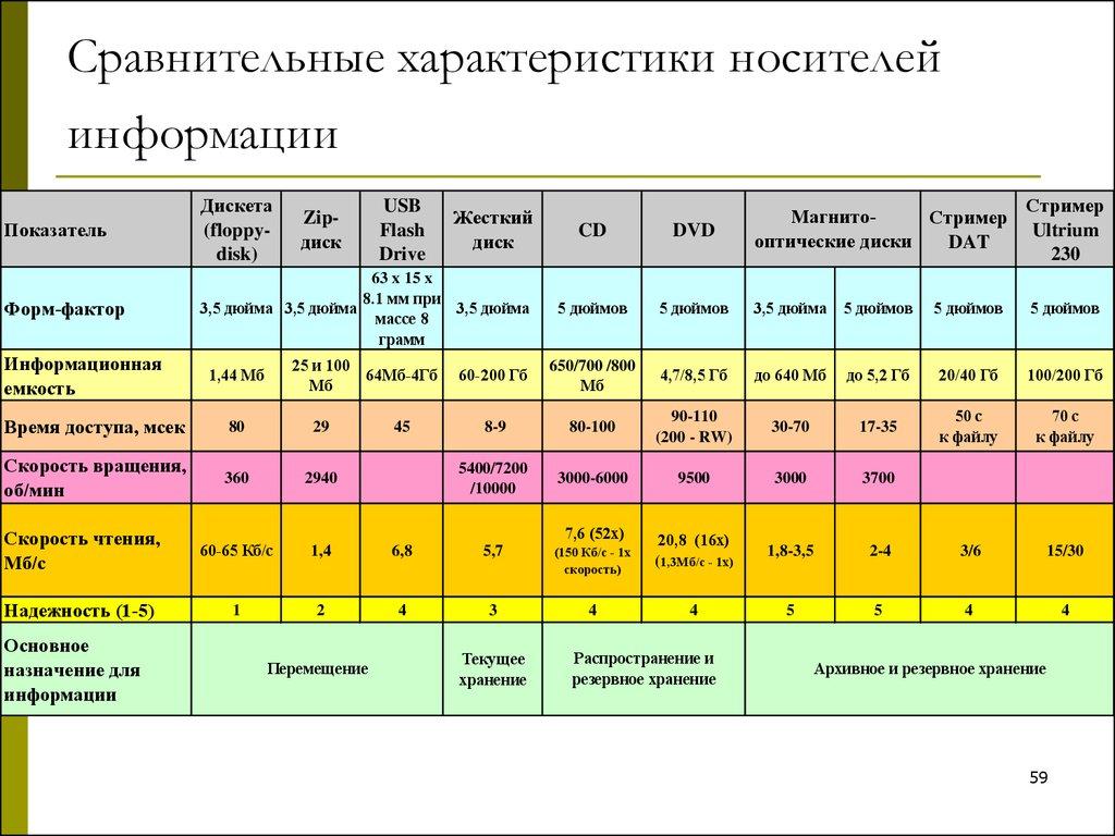таблица цифровые носители информации