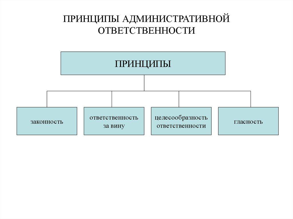 населенные Особенности административной ответственности сотрудников овд холода