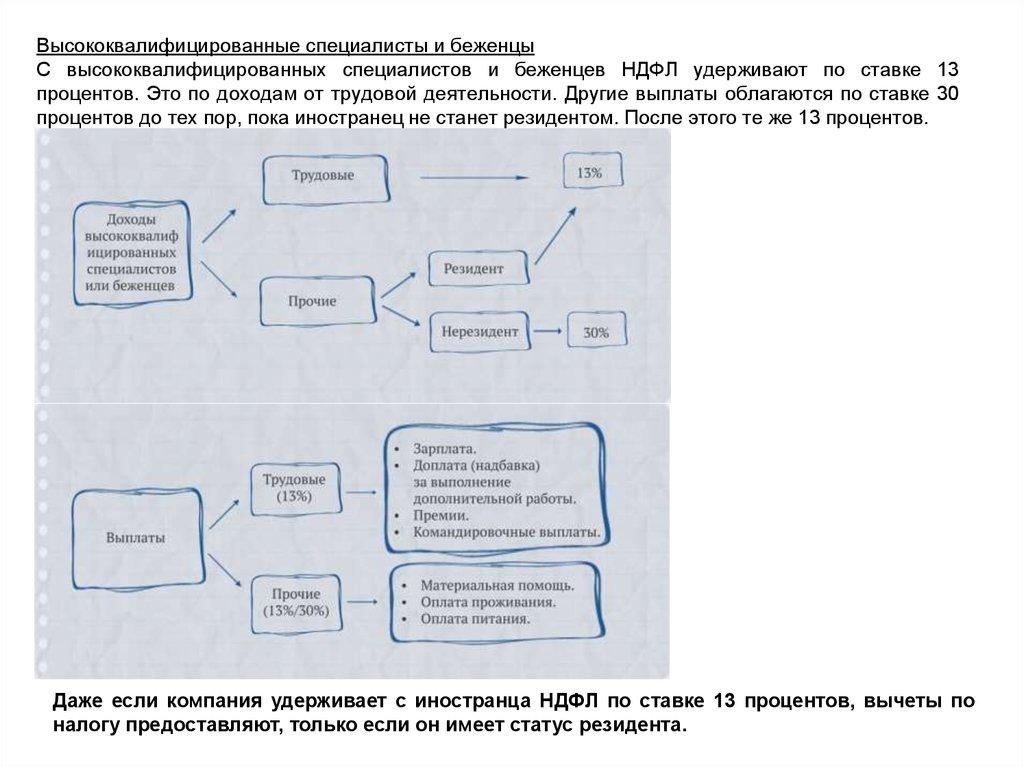 По ставке 30 ндфл облагаются трудовой договор для фмс в москве Керченская улица