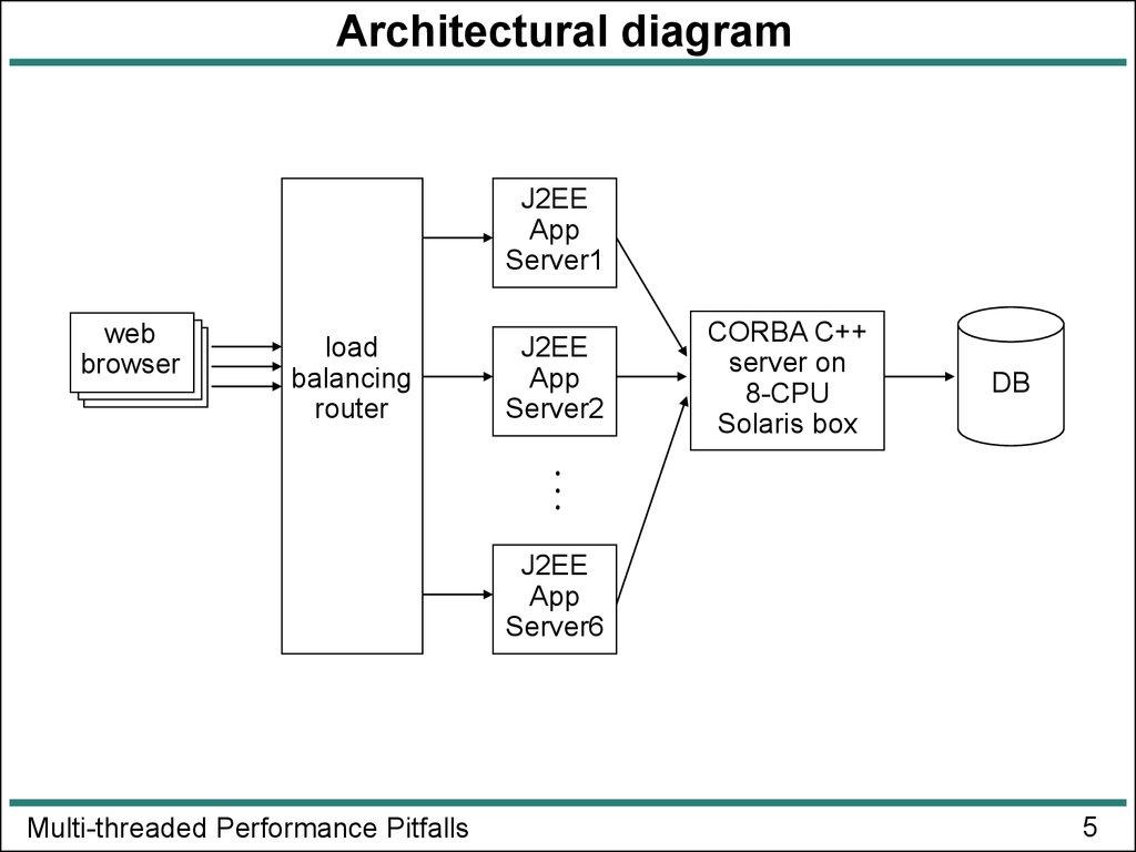 Multi threaded performance pitfalls online presentation architectural diagram j2ee ccuart Gallery