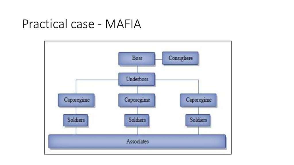 Practical case - MAFIA