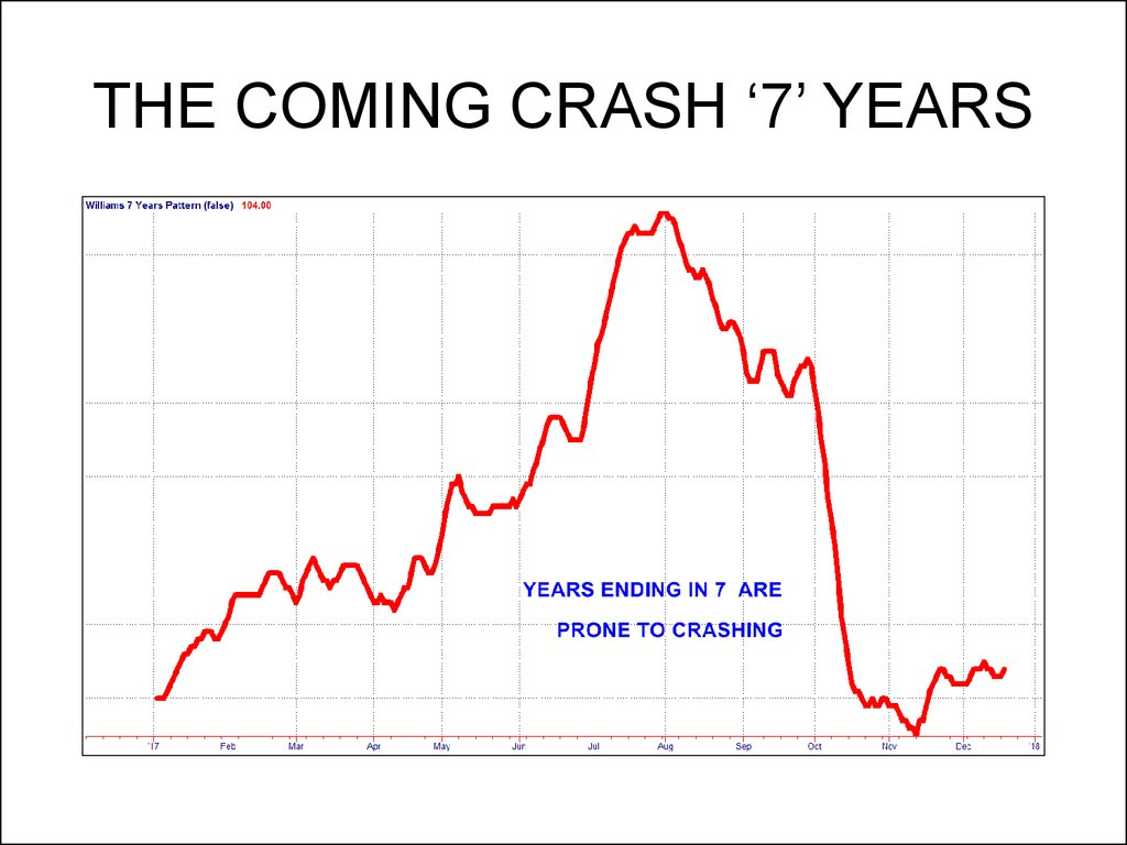 THE COMING CRASH '7' YEARS