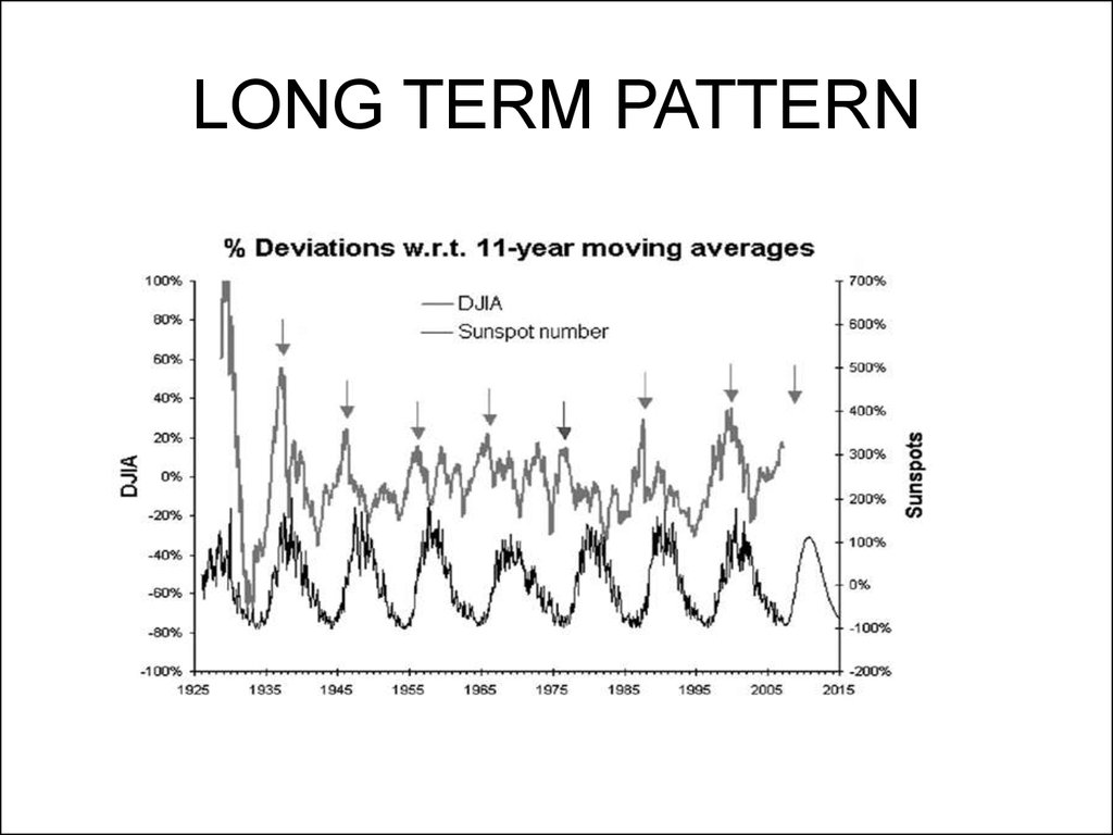 LONG TERM PATTERN
