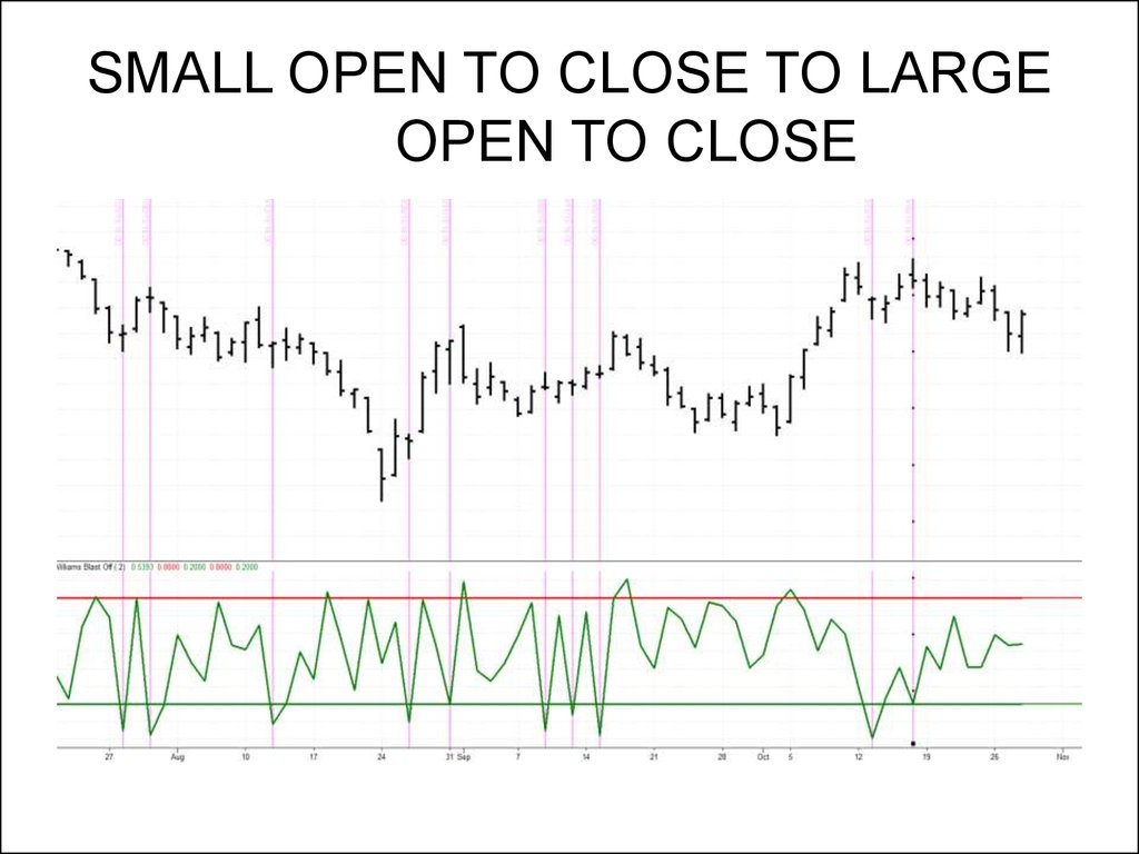 SMALL OPEN TO CLOSE TO LARGE OPEN TO CLOSE