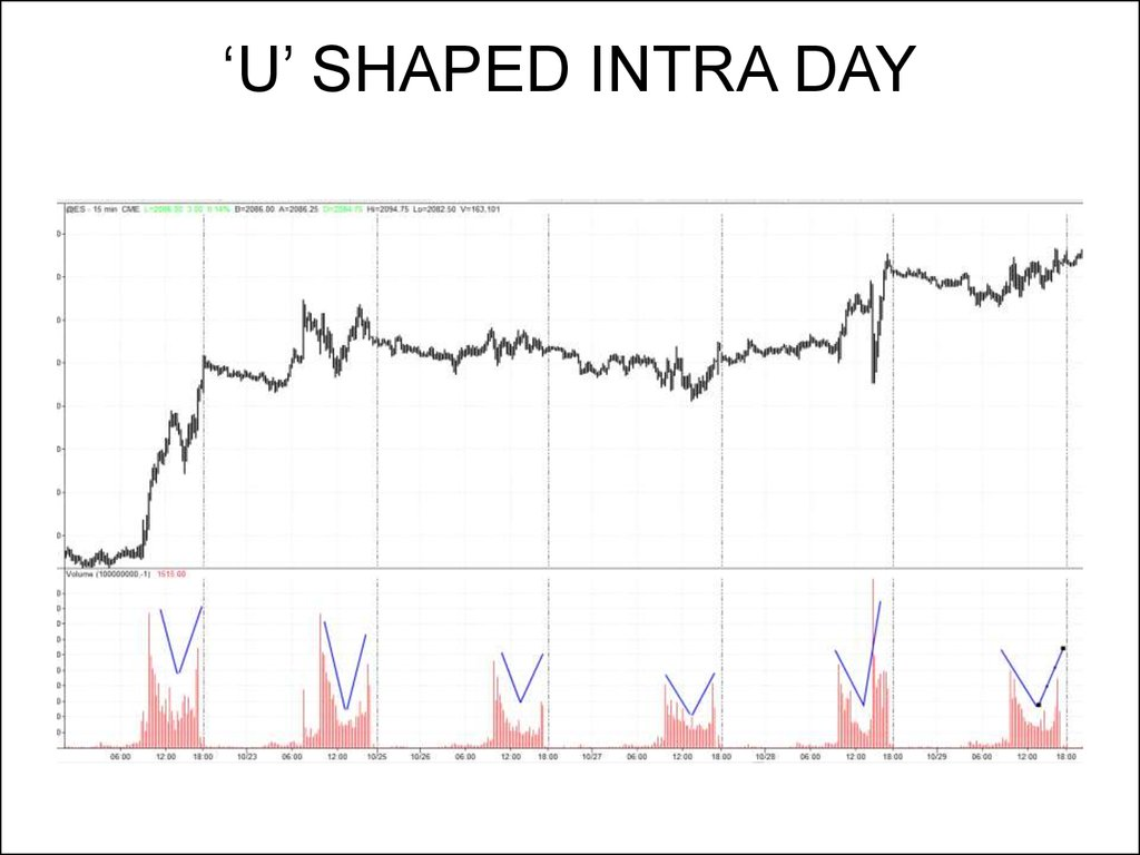 'U' SHAPED INTRA DAY