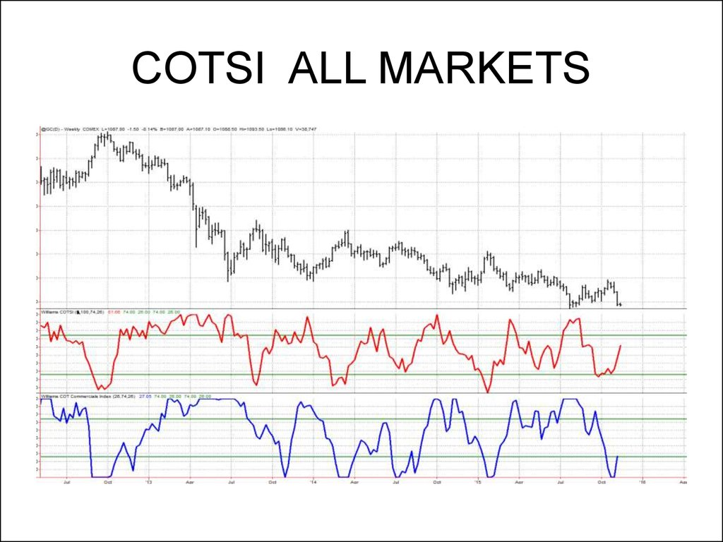 COTSI ALL MARKETS