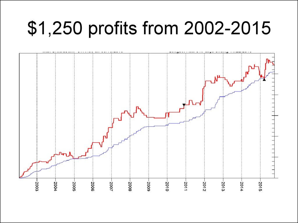 $1,250 profits from 2002-2015