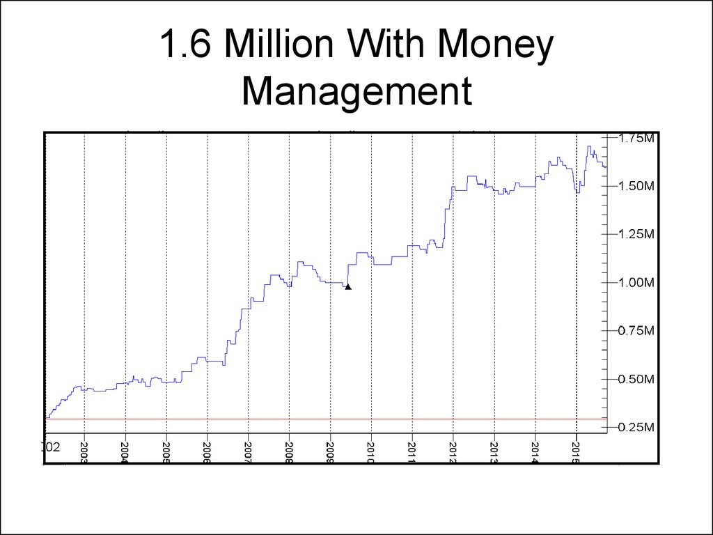1.6 Million With Money Management
