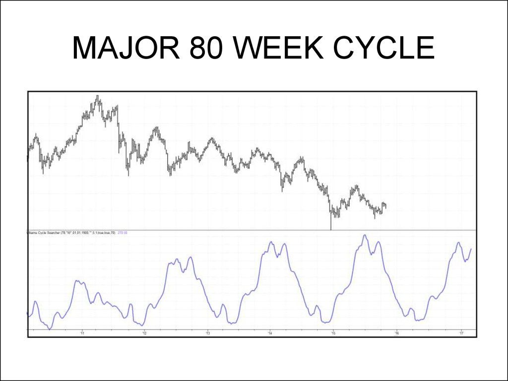 MAJOR 80 WEEK CYCLE