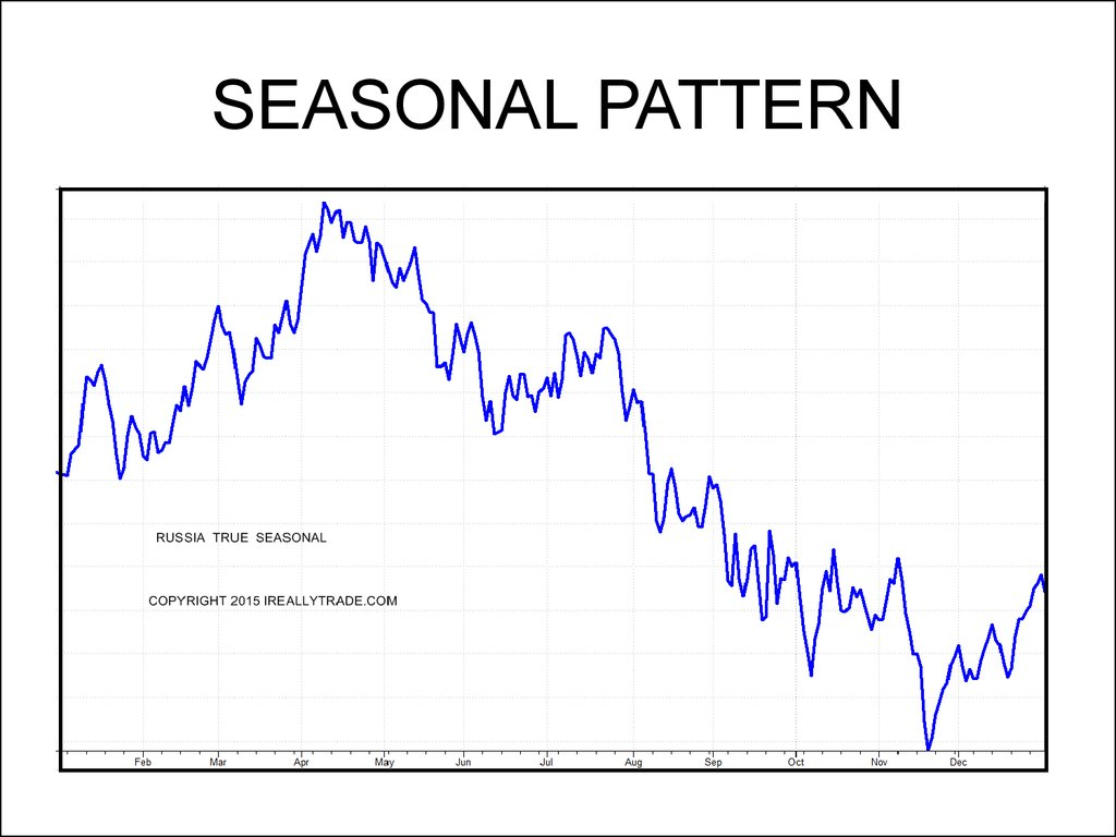 SEASONAL PATTERN