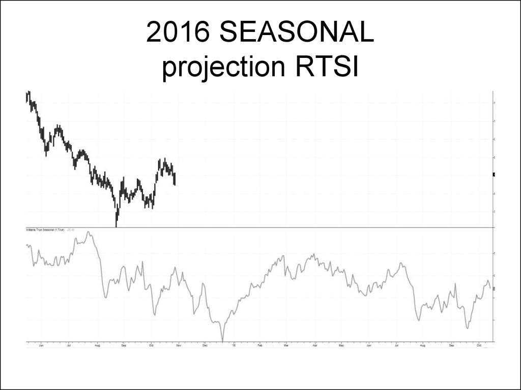 2016 SEASONAL projection RTSI