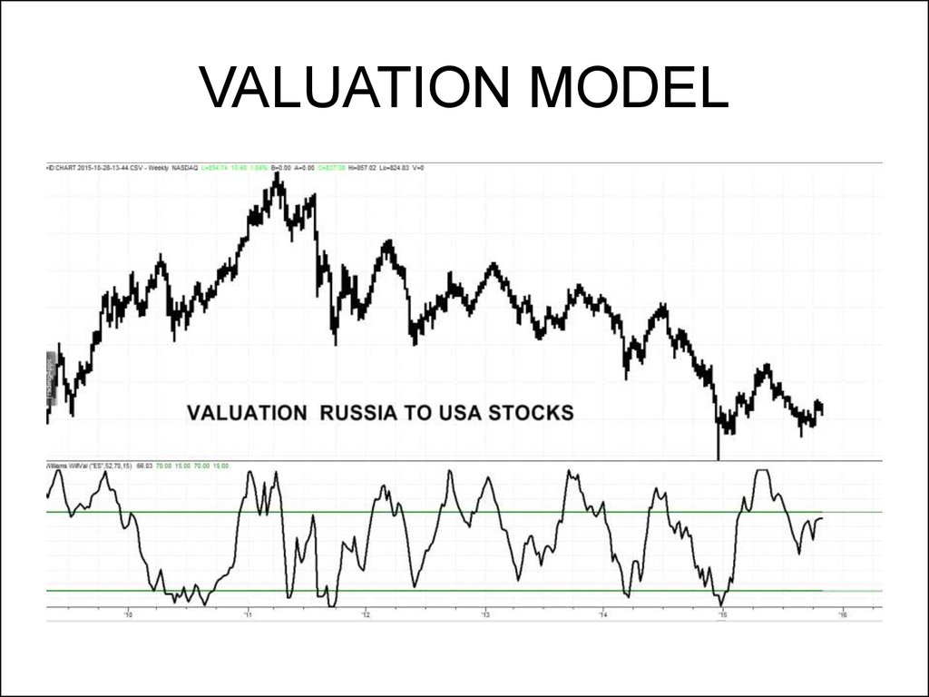 VALUATION MODEL