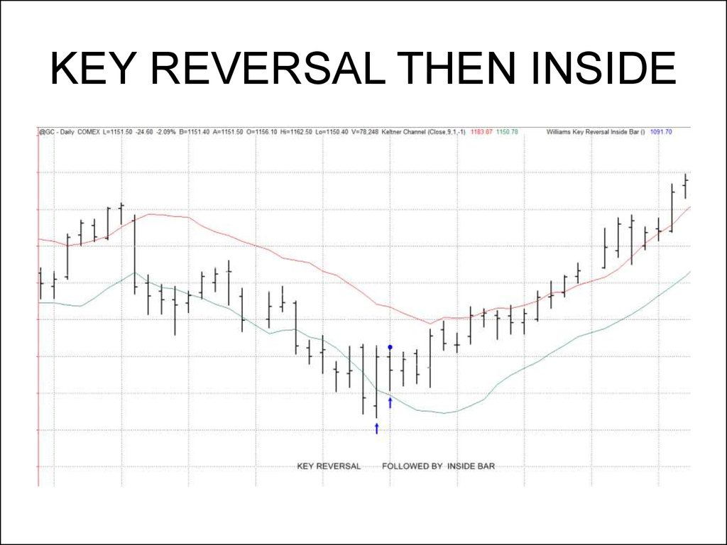 KEY REVERSAL THEN INSIDE