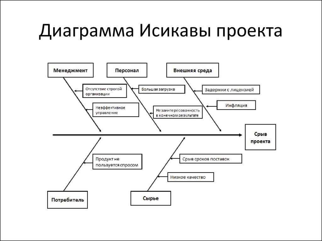 Диаграмма исикавы картинка