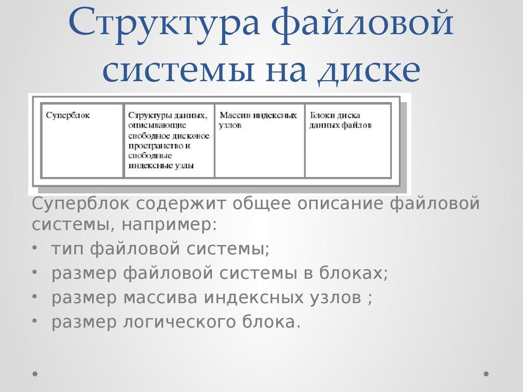 косичками общая структура файловой системы этом сайте