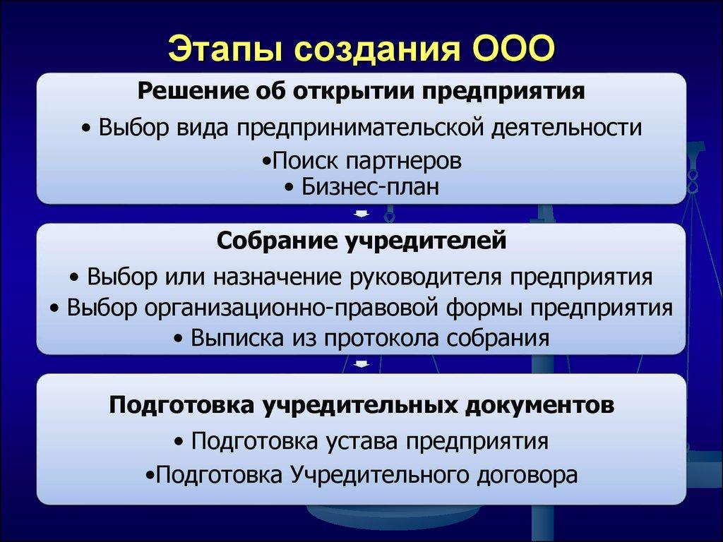 Этапа регистрации ооо порядок заполнения заявления на регистрацию ип по форме р21001
