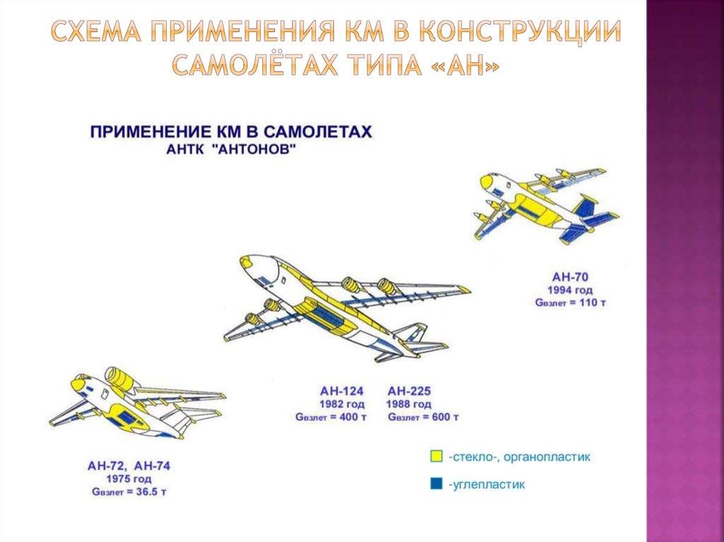 Применение композиционных материалов в авиастроении реферат 4343