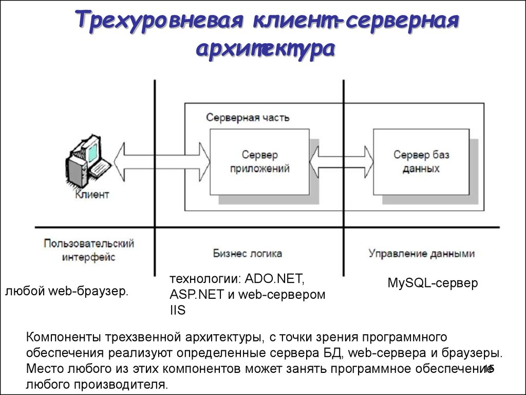 an analysis of client or server computing as a model for new information architecture Human resources management system architecture  client/server enabled, and relational data constructs  the data server of choice for new systems is often a.