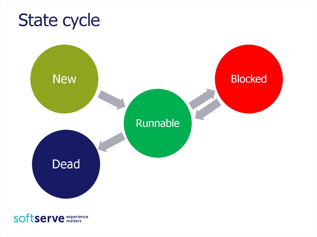 State cycle