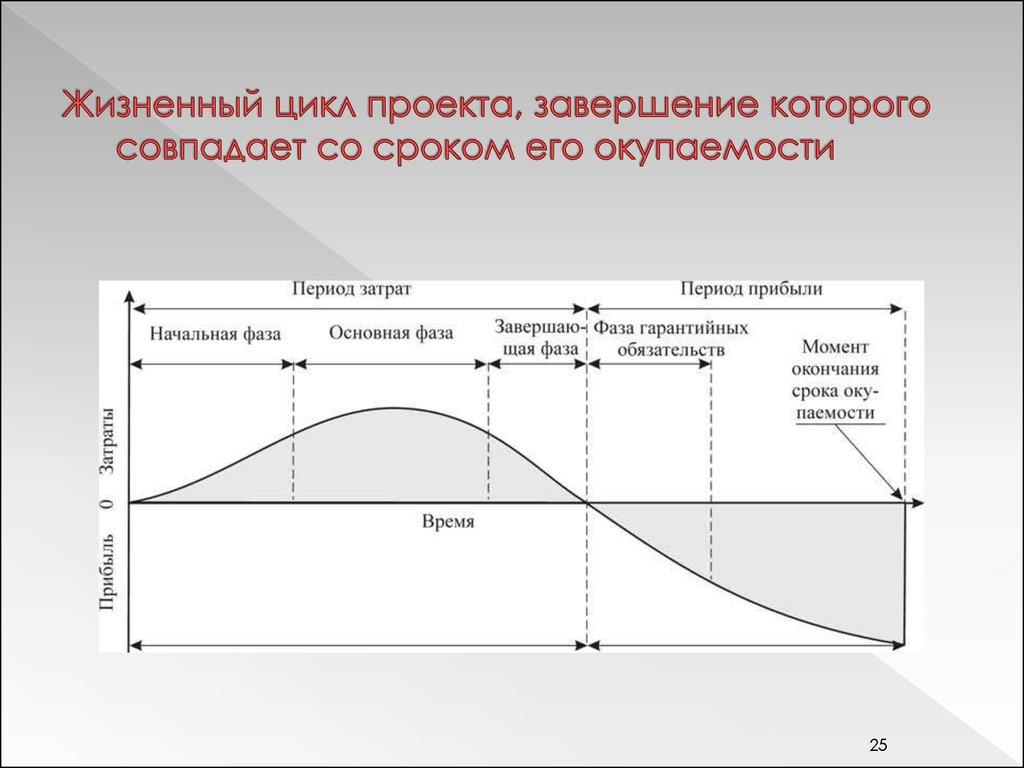 Жизненный цикл проекта его основные стадии