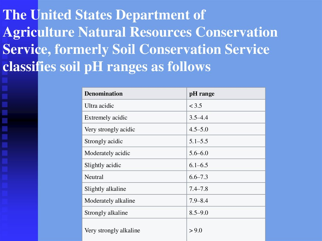 The United States Department of Agriculture Natural Resources Conservation Service, formerly Soil Conservation Service classifies soil pH ranges as follows
