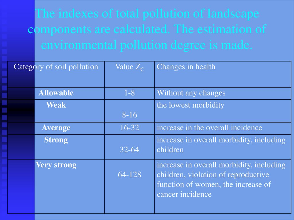The indexes of total pollution of landscape components are calculated. The estimation of environmental pollution degree is made.
