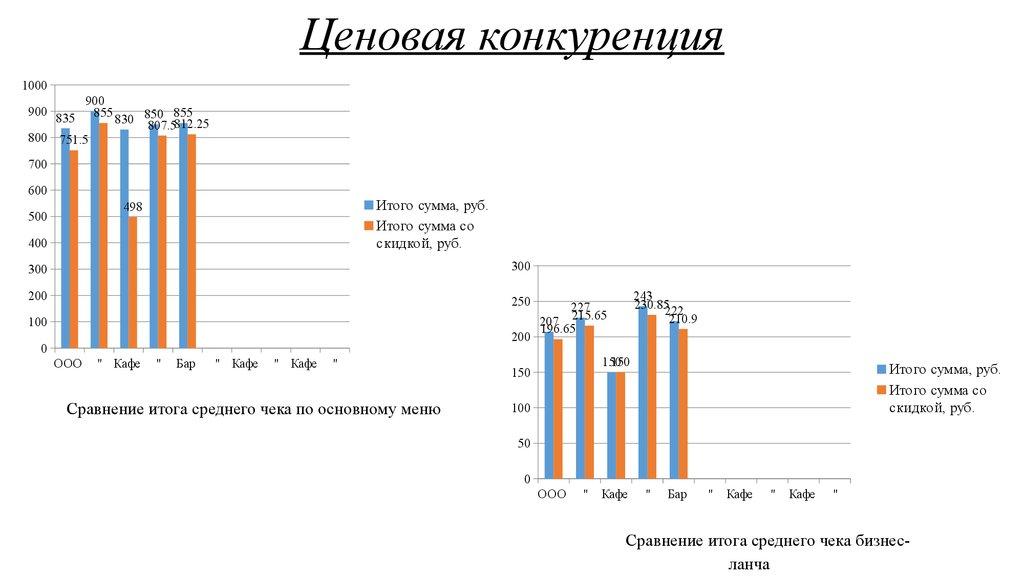 Анализ и пути повышения конкурентоспособности предприятия   Ценовая конкуренция Сегментирование