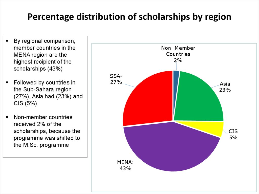 Percentage distribution of scholarships by region