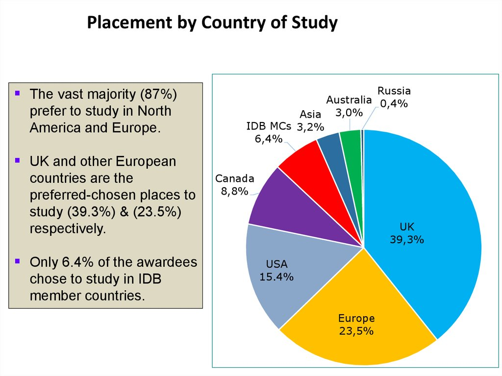 Placement by Country of Study