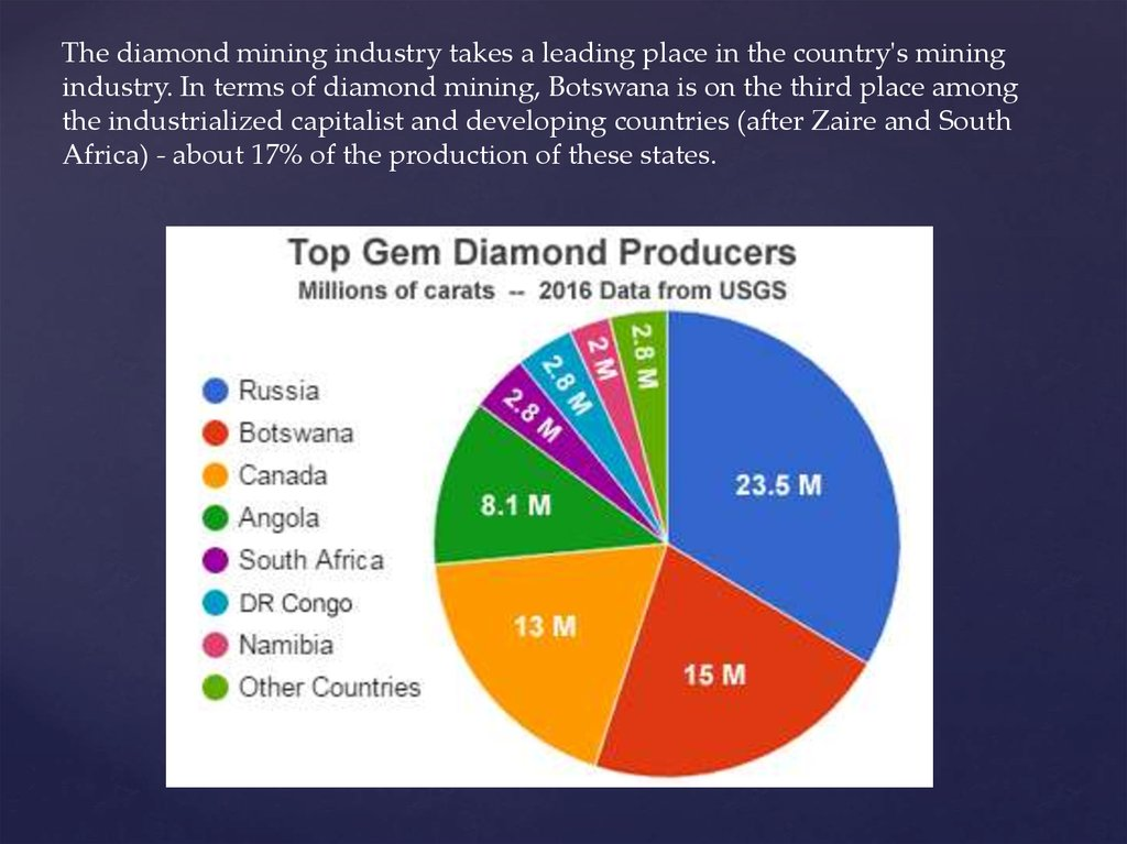 Diamond Of Botswana презентация онлайн