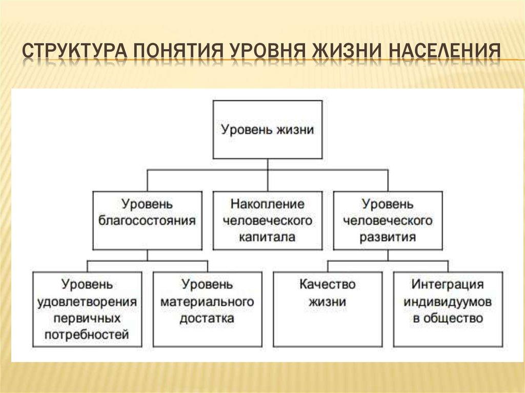 Понятие И Система Показателей Жизненного Уровня Населения Шпаргалка