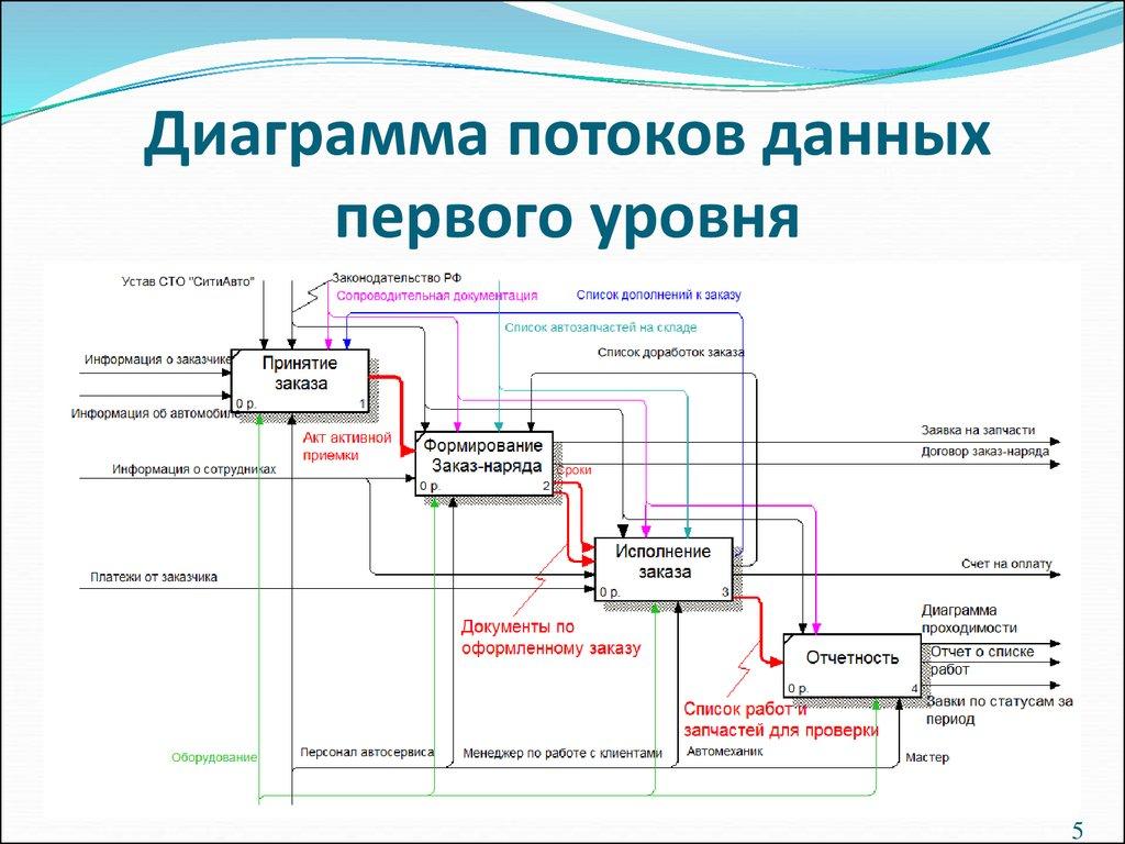 прямо сейчас диаграмма потоков данных презентация наносить каждую руну