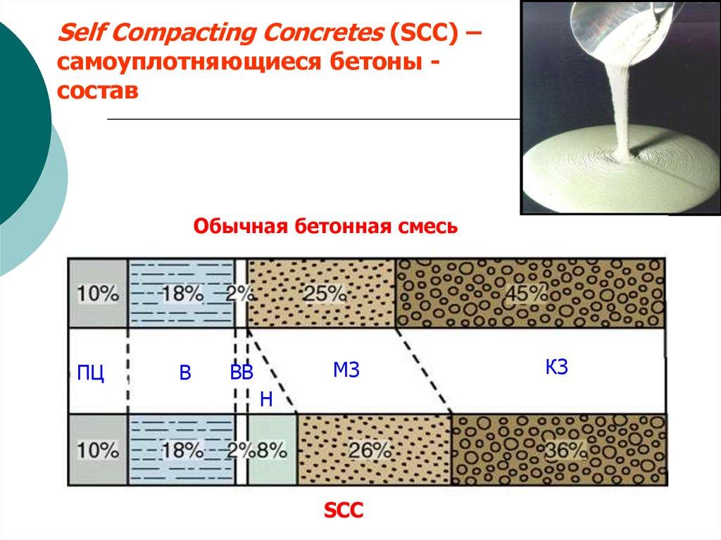 Hpc бетон бетонов 74