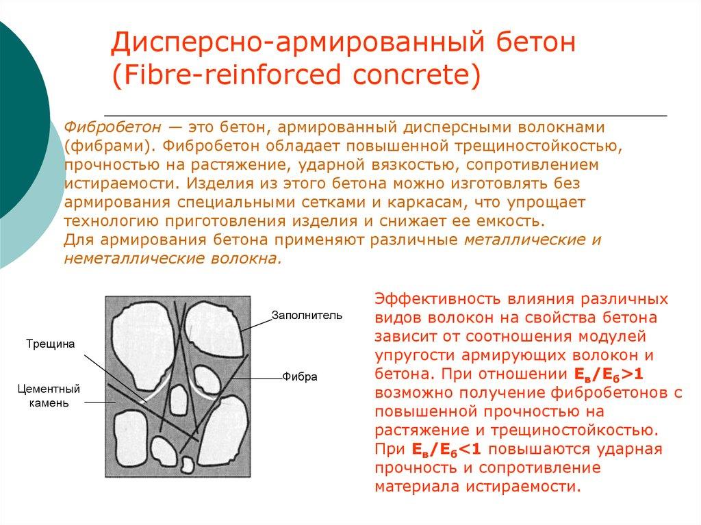 фибробетон бетон армированный волокнами фибрами