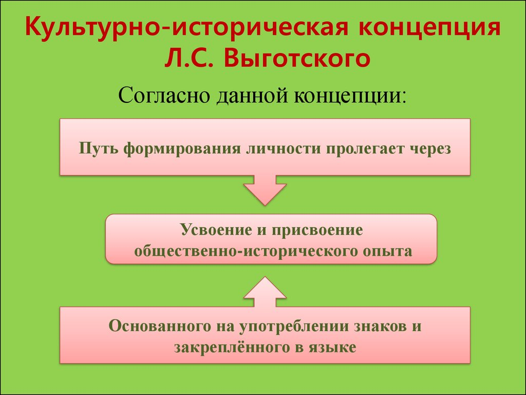 Схема деятельности в психологии фото 537