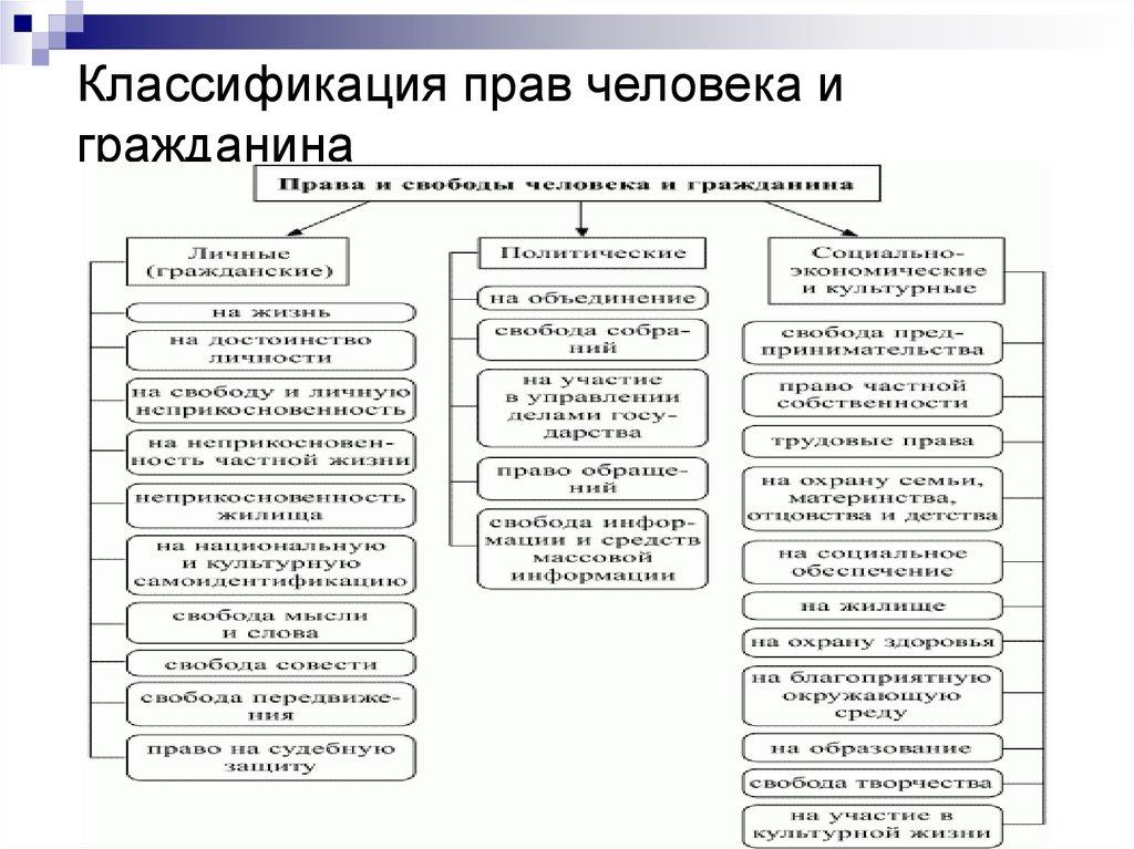 Права человека понятие и классификация шпаргалка