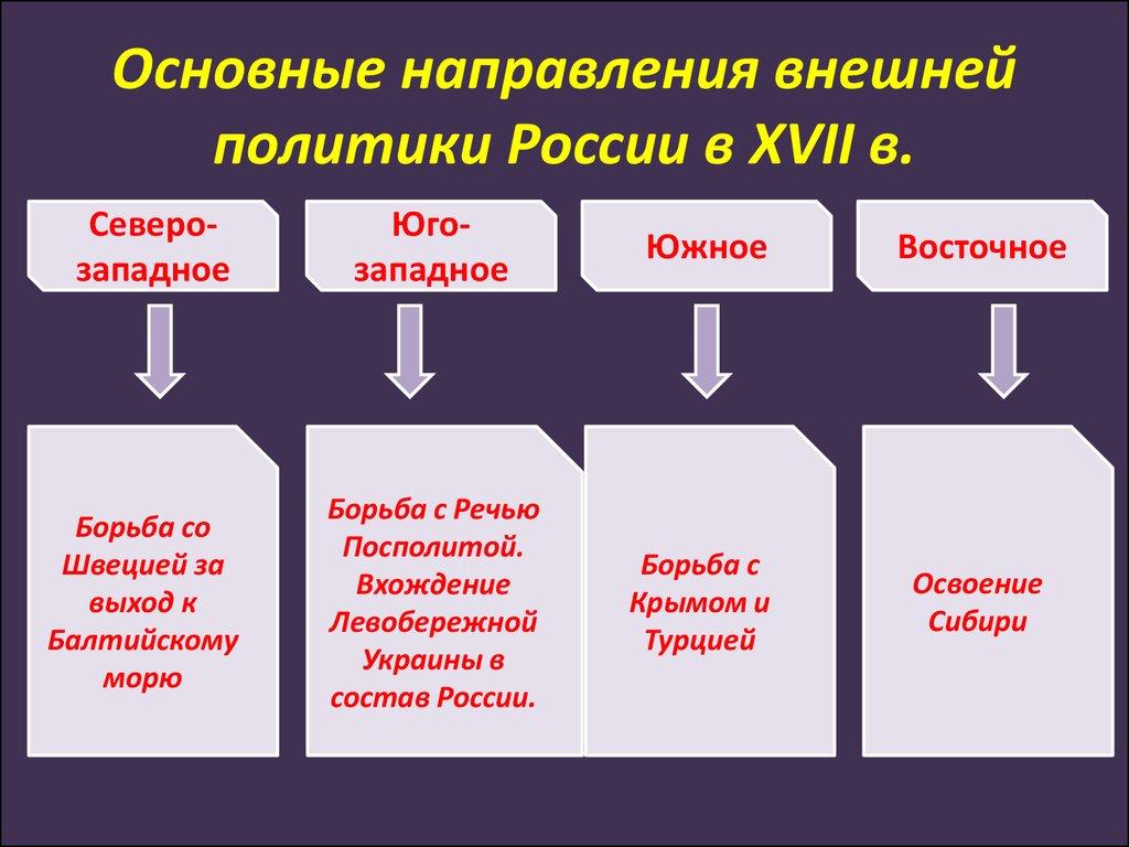 Оправление основные фонмы внешней политики россии Билайн сим-карт