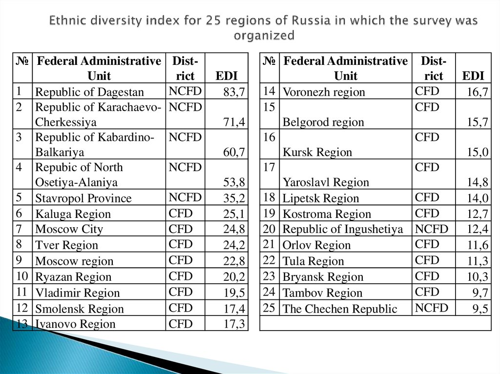Ethnic diversity index for 25 regions of Russia in which the survey was organized