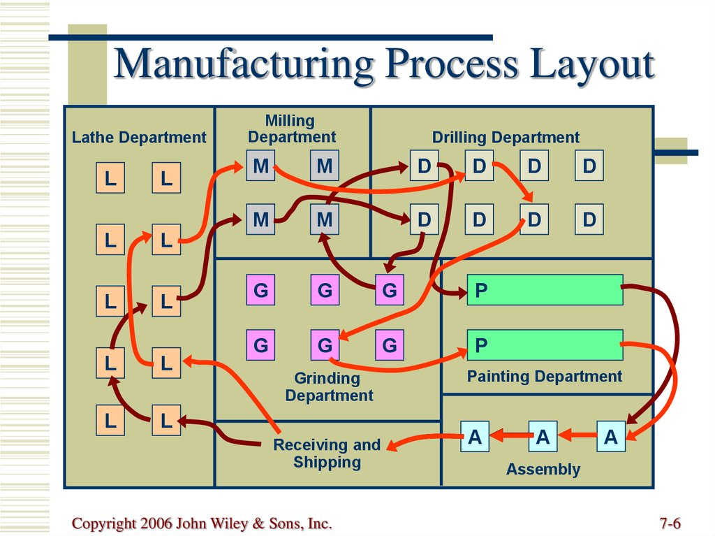 Facility Layout Online Presentation