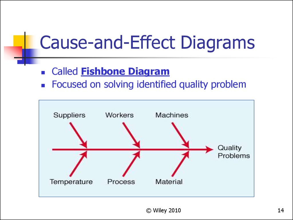 quality manufacturing cause and effect diagram total quality management. (chapter 4) - online presentation delta and wye diagram