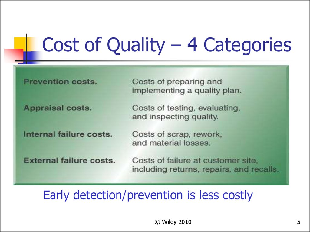 Cost of Quality – 4 Categories