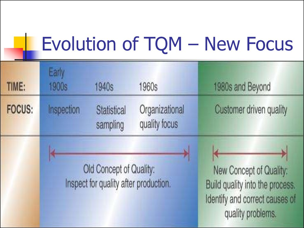 Evolution of TQM – New Focus