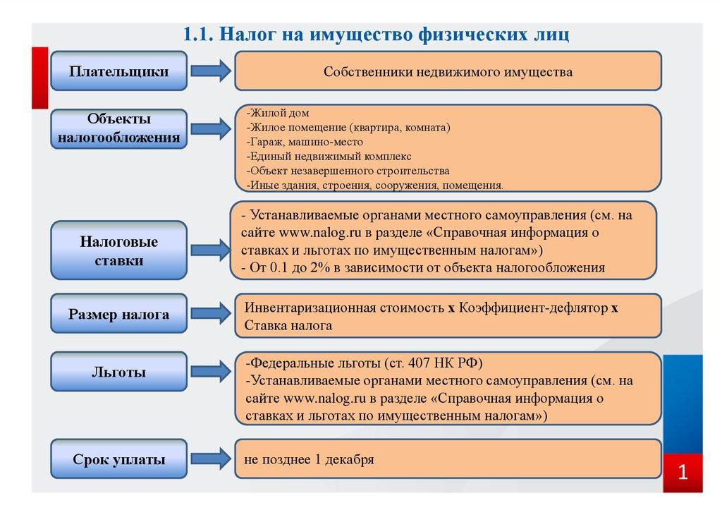 Налог на имущество иностранных организаций